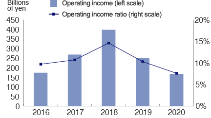 Operating income and operating income ratio Graph
