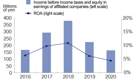 Income before income taxes and equity in earnings of affiliated companies and ROA Graph