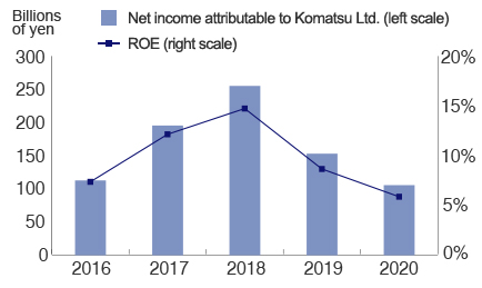 Net income attributable to Komatsu Ltd. and ROE Graph