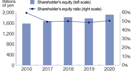 Shareholders' equity and shareholders' equity ratio Graph