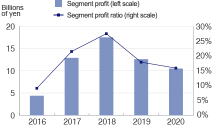Construction, Mining and Utility Equipment Segment profit and segment profit ratio