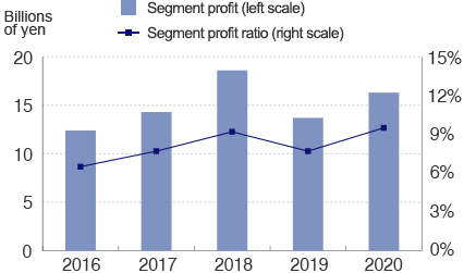 Industrial Machinery and Others Segment profit and segment profit ratio