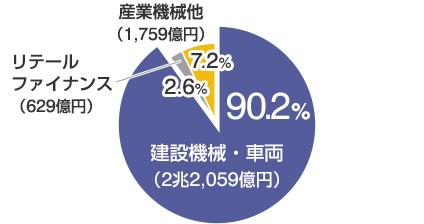 建設機械・車両(2兆2,673億円)90.6%/リテールファイナンス(496億円)2.0%/産業機械他(1,841億円)7.4%